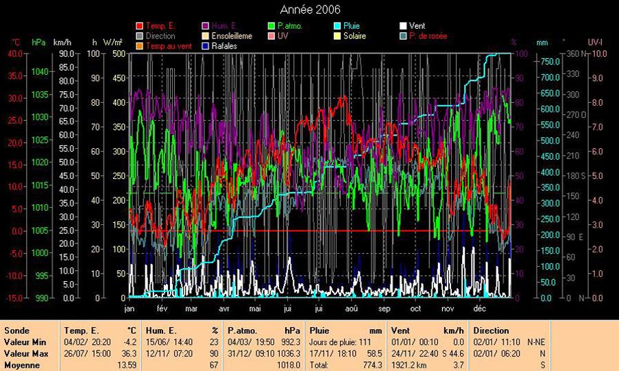 Les courbes de 2006