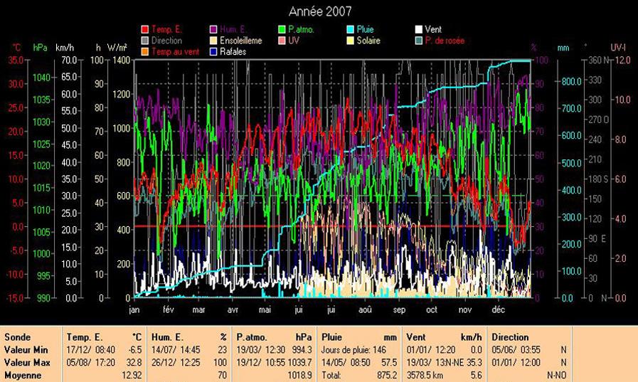 Les courbes de 2007