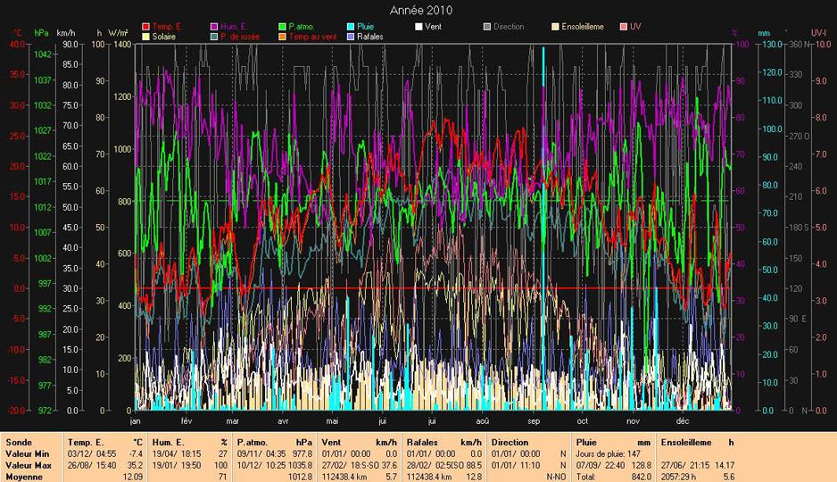 Les courbes de 2010